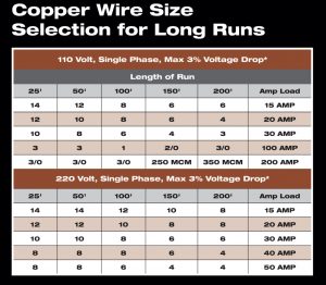 Copper and aluminum wire size for long runs