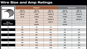 Copper and aluminum wire sizes and amp capacity