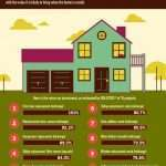 Real Estate Remodeling: Where to Get the Most Bang for Your Buck