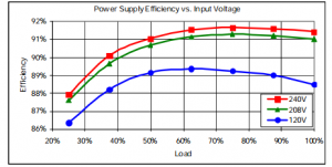 power supply efficiency