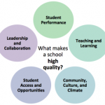 Questions to Ask About School Quality – Livermore Pleasanton Dublin